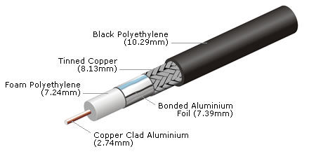 LBC400 Low Loss Coaxial Cable (305 metre drum)